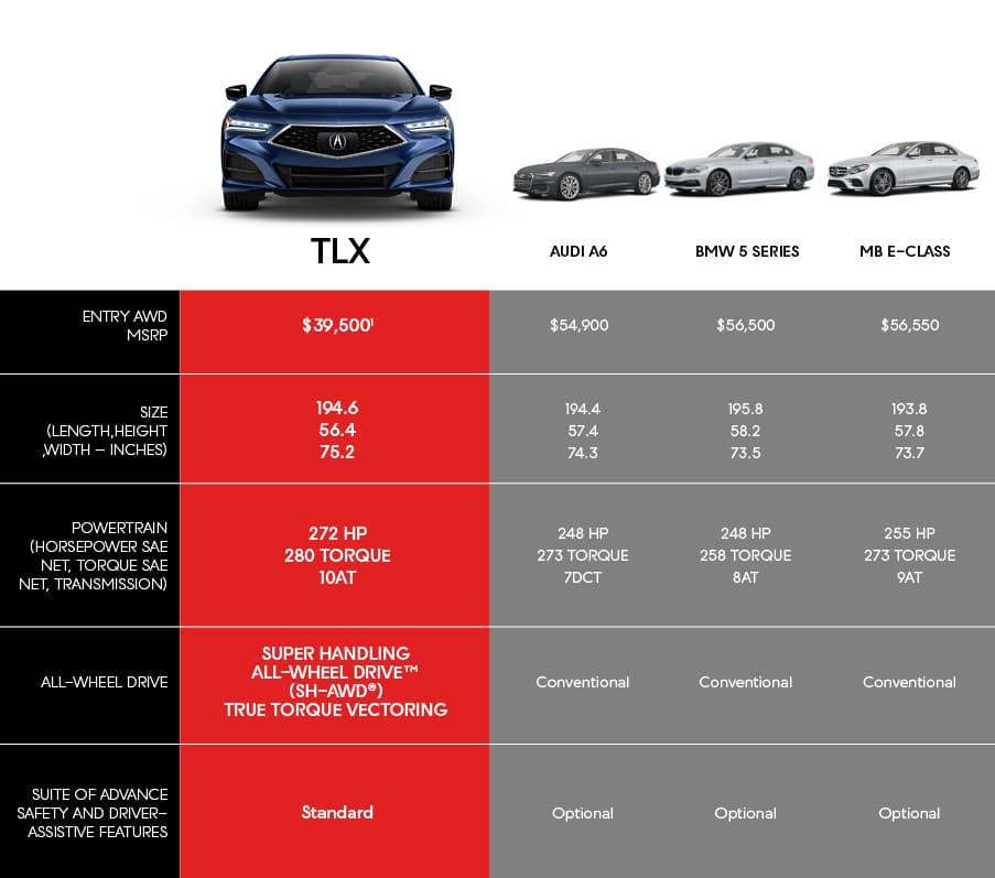 TLX Chart