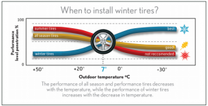 Why use winter Tires