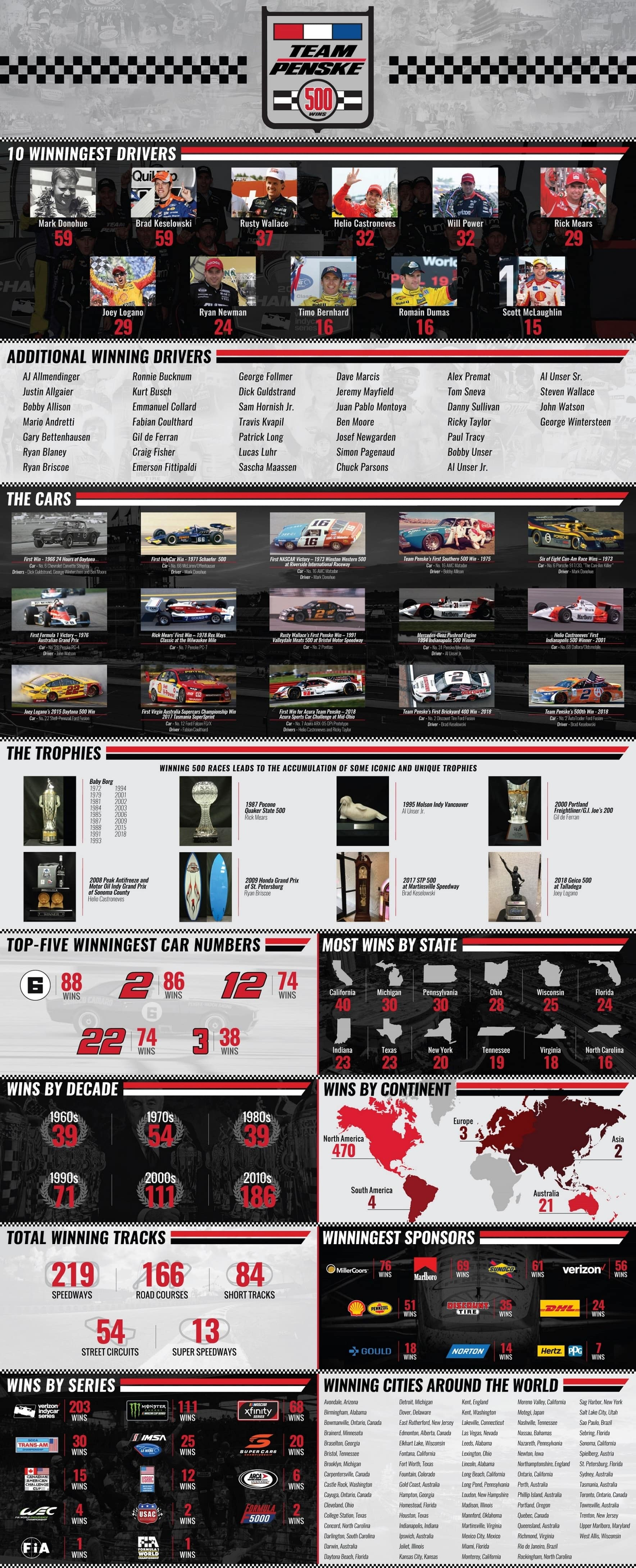 infographic-highlighting-details-of-team-penske's-500th win